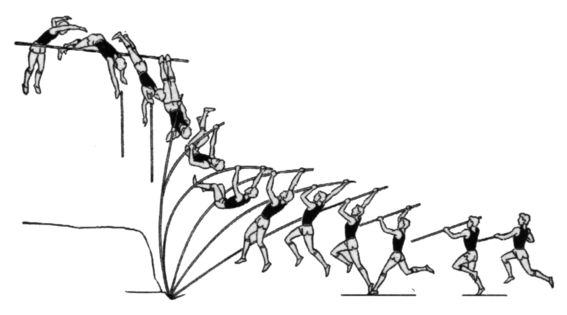 The coloring book of physics - Typical Sequence Of Actions In The Pole Vault Reproduced In Sports Physics From Ganslen 1979