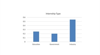 A Model for an Applied Mathematics Internship Program