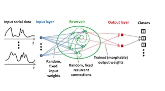 Reservoir Computing: Harnessing a Universal Dynamical System