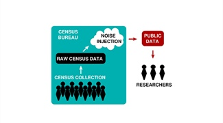 Using Differential Privacy to Protect the United States Census