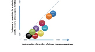 Linking Extreme Weather to Climate Change