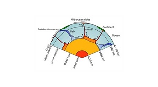 Computational Modeling of Convection in the Earth's Mantle
