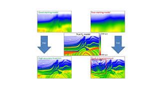Modeling Seismic Waves for Hydrocarbon Exploration