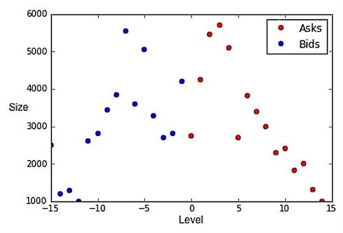 Deep Learning Models in Finance