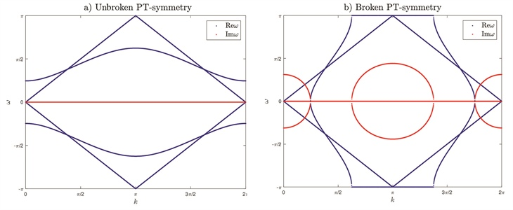 New horizons in the study of waves in space time microstructures dispersion diagrams for the three phase space time checkerboard shown in figure 1c for different values of the material parameters sciox Choice Image