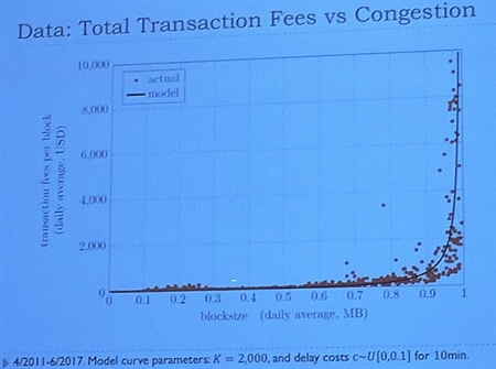 Bitcoin: Generating Revenue Through Delays
