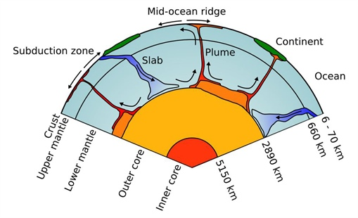 Computational Modeling Of Convection In The Earth S Mantle